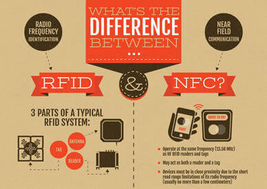 RFID vs NFC: What is the difference? Famoco | Highlights