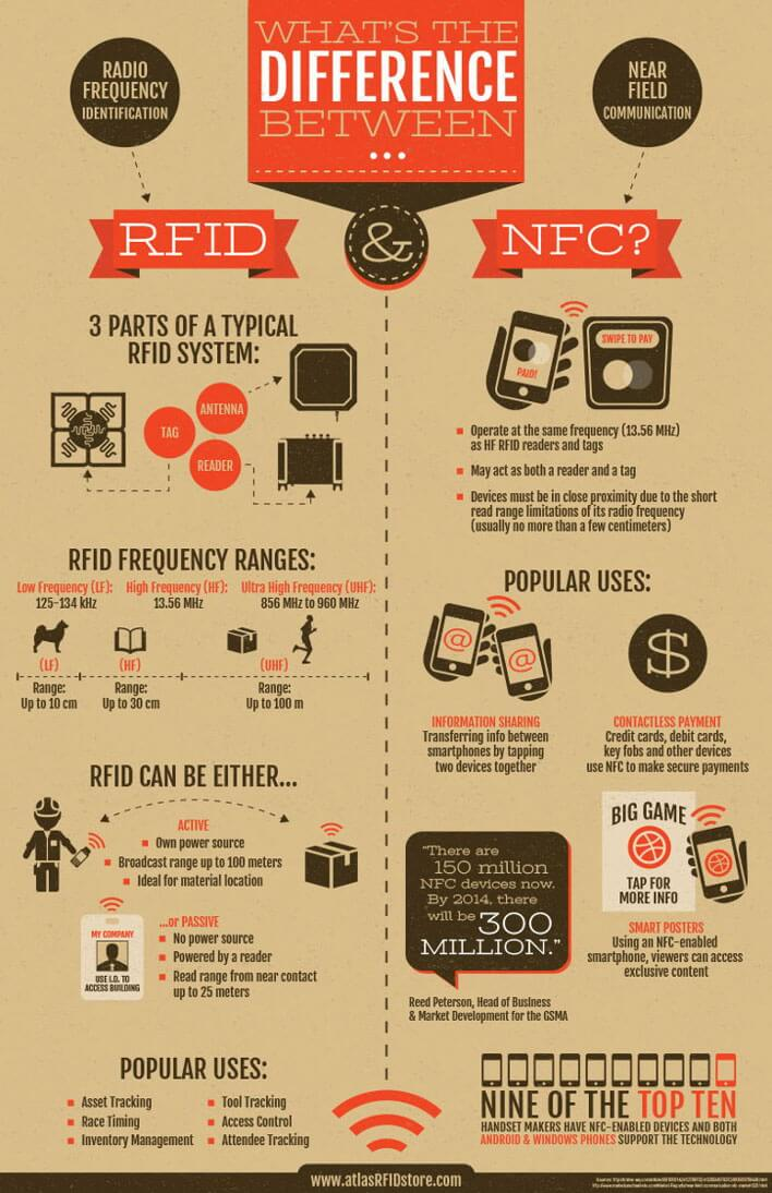 RFID vs NFC: What is the difference? Famoco | Actualités