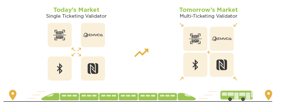 today's public transport market with single ticketing validator and the evolution to tomorrow's market to a multi-ticketing validator