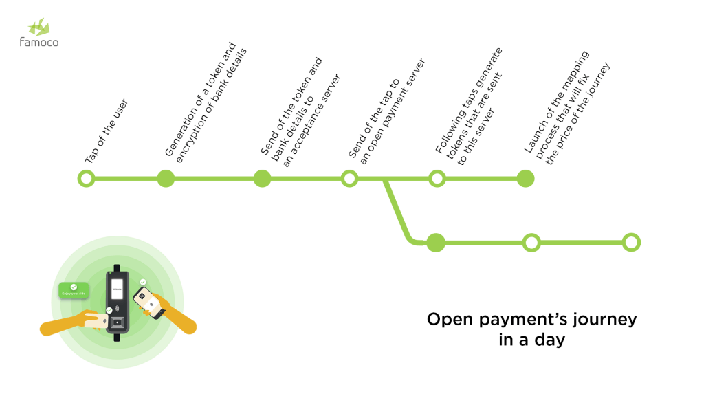 infographics about the process of open payment
