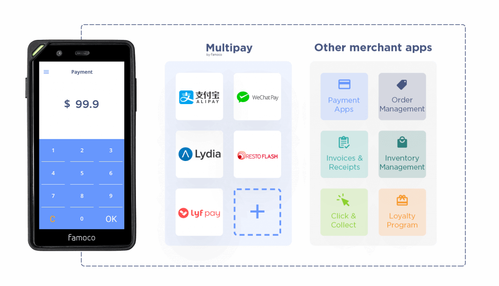Famoco devices can host dedicated apps such as Multipay to accept QR code payments. But it can also host all the other merchant apps.