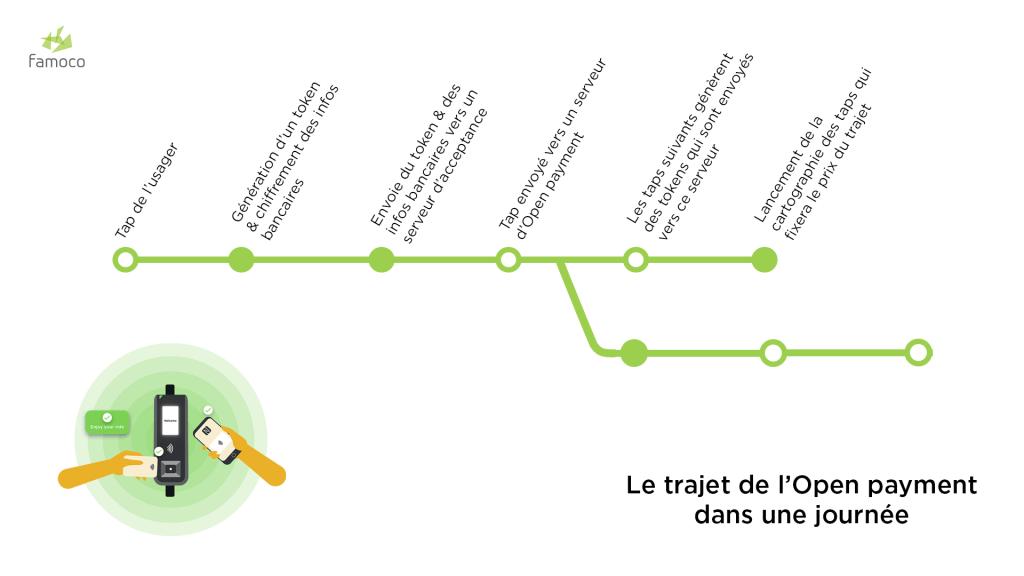 Infographie décrivant le procédé de l'open payment