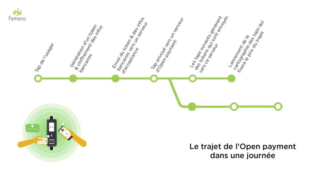 Image décrivant le fonctionnement de l'Open Payment lors du trajet d'un voyageur