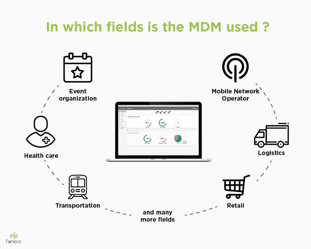 Fields where MDM softwares are used