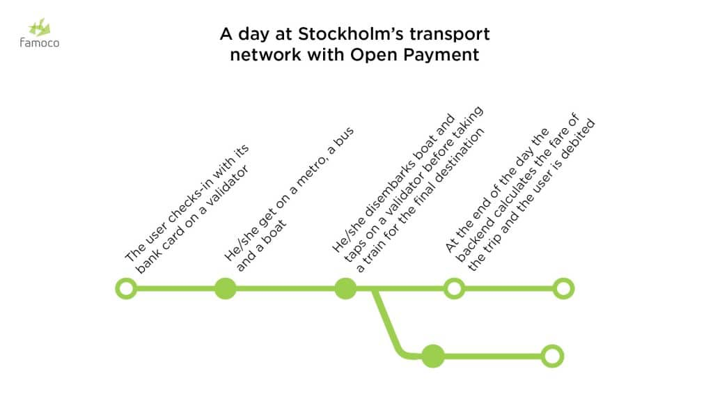 A scheme describing a passenger's journey in Stockholm's transport network with Open Payment validators